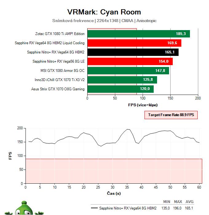 Sapphire Nitro+ RX Vega64 8G HBM2; VRMark Cyan Room