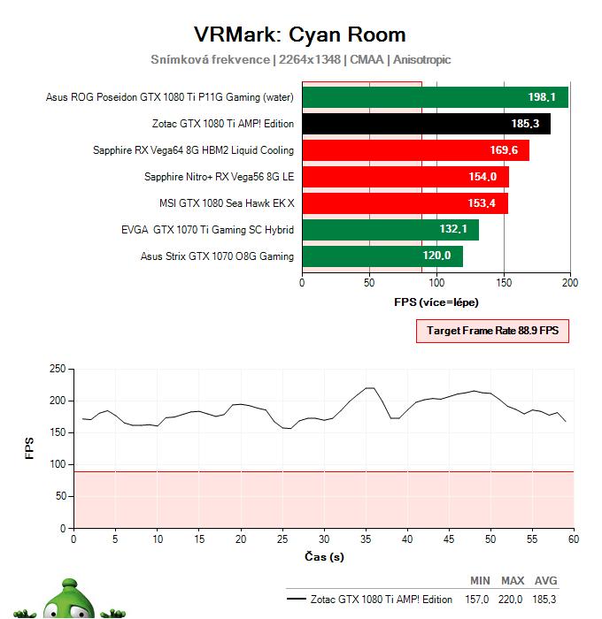 Zotac GTX 1080 Ti AMP! Edition; VRMark Cyan Room