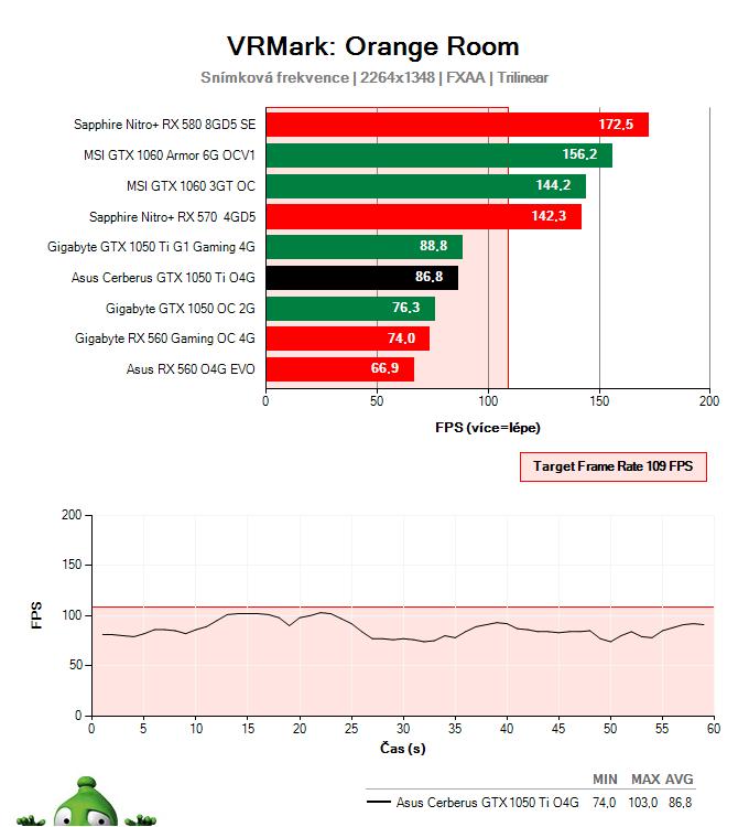 Asus Cerberus GTX 1050 Ti O4G; Testy výkonu ve virtuální realitě