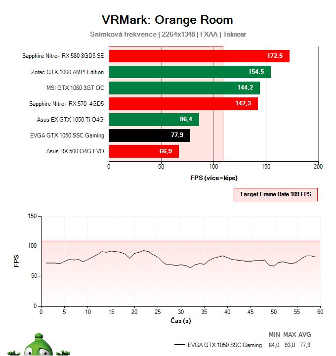 EVGA GTX 1050 SSC Gaming; Testy výkonu ve virtuální realitě