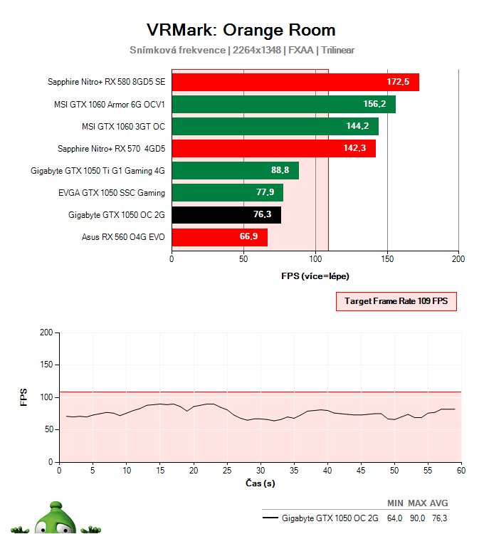 Gigabyte GTX 1050 OC 2G; Testy výkonu ve virtuální realitě