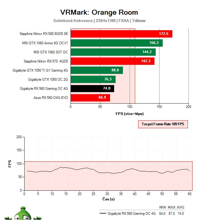 Gigabyte RX 560 Gaming OC 4G; Testy výkonu ve virtuální realitě