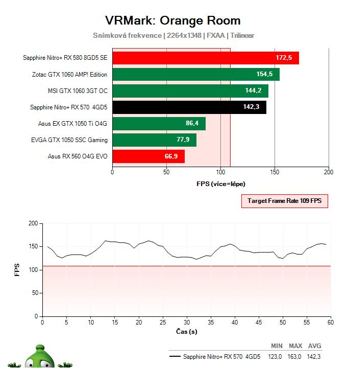 Sapphire Nitro+ RX 570 4GD5; Testy výkonu ve virtuální realitě