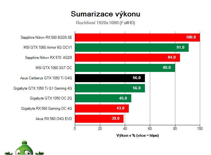 Asus Cerberus GTX 1050 Ti O4G; Výsledky testu; Sumarizace výkonu