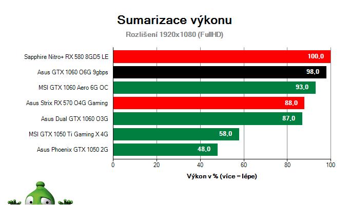 Sumarizace výkonu Asus GTX 1060 O6G 9GBPS