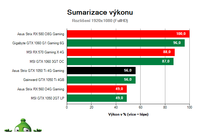 Sumarizace výkonu Asus Strix GTX 1050 Ti 4G Gaming