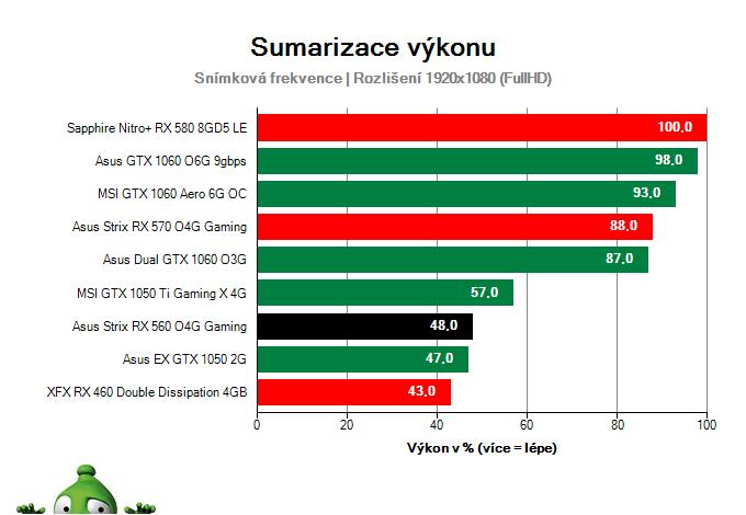 Sumarizace výkonu Asus Strix RX 560 O4G Gaming