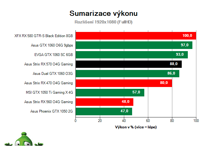 Sumarizace výkonu Asus Strix RX 570 O4G Gaming