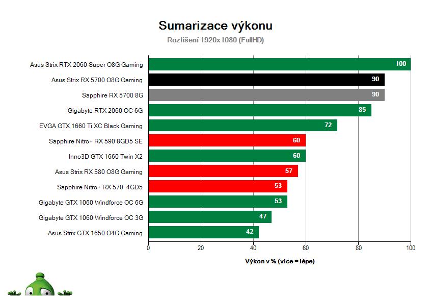 Asus Strix RX 5700 O8G Gaming; Výsledky testu; Sumarizace výkonu