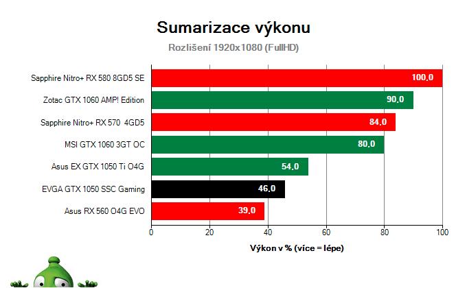 EVGA GTX 1050 SSC Gaming; Výsledky testu; Sumarizace výkonu