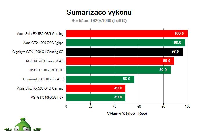 Sumarizace výkonu Gigabyte GTX 1060 G1 Gaming 6G