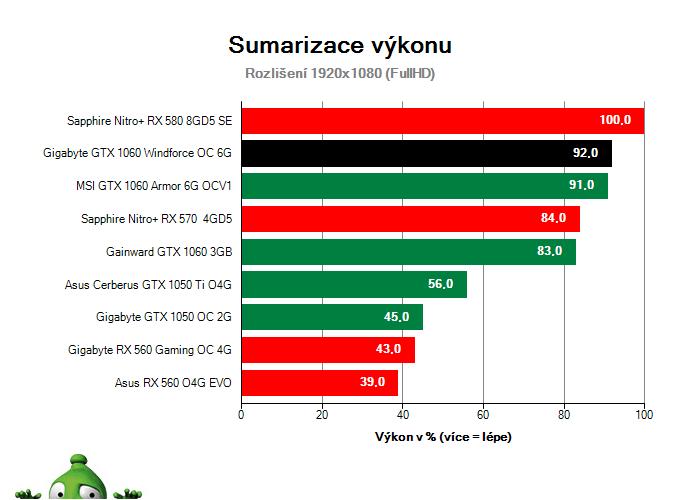 Gigabyte GTX 1060 Windforce OC 6G; Výsledky testu; Sumarizace výkonu