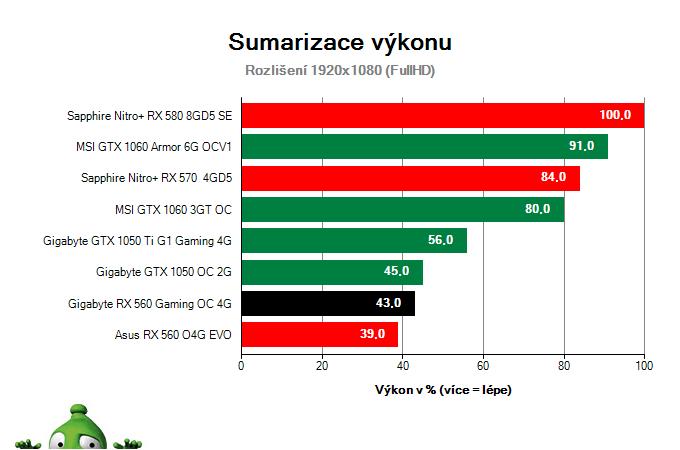 Gigabyte RX 560 Gaming OC 4G; Výsledky testu; Sumarizace výkonu