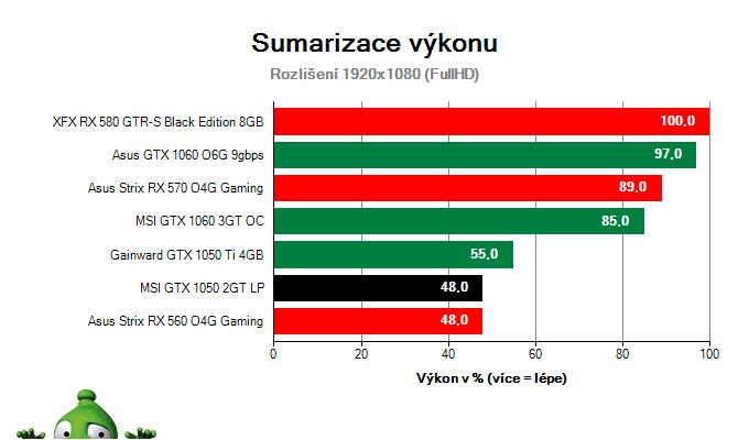 Sumarizace výkonu MSI GTX 1050 2GT LP