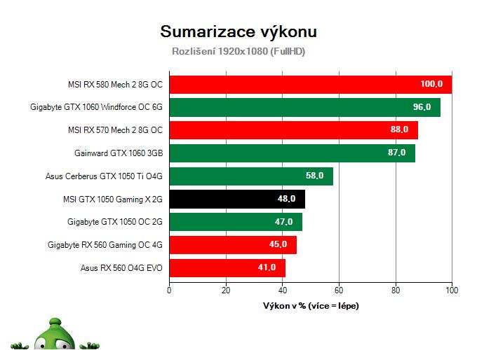 MSI GTX 1050 Gaming X 2G; Výsledky testu; Sumarizace výkonu