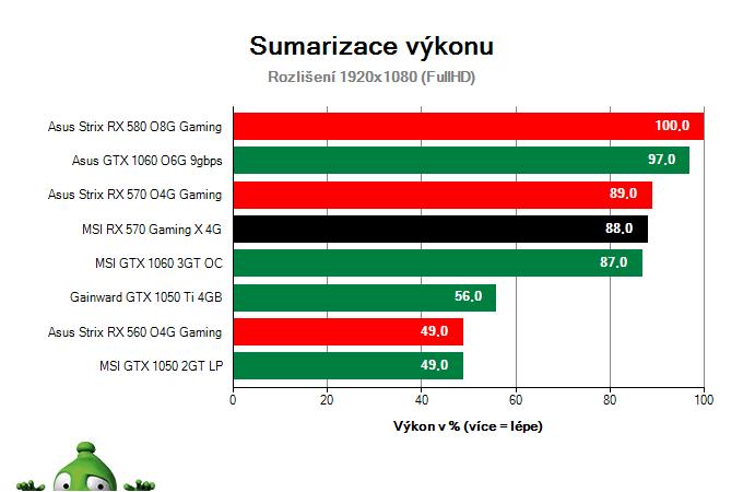 Sumarizace výkonu MSI RX 570 Gaming X 4G