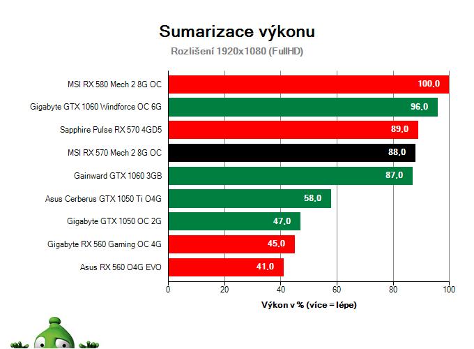 MSI RX 570 Mech 2 8G OC; Výsledky testu; Sumarizace výkonu