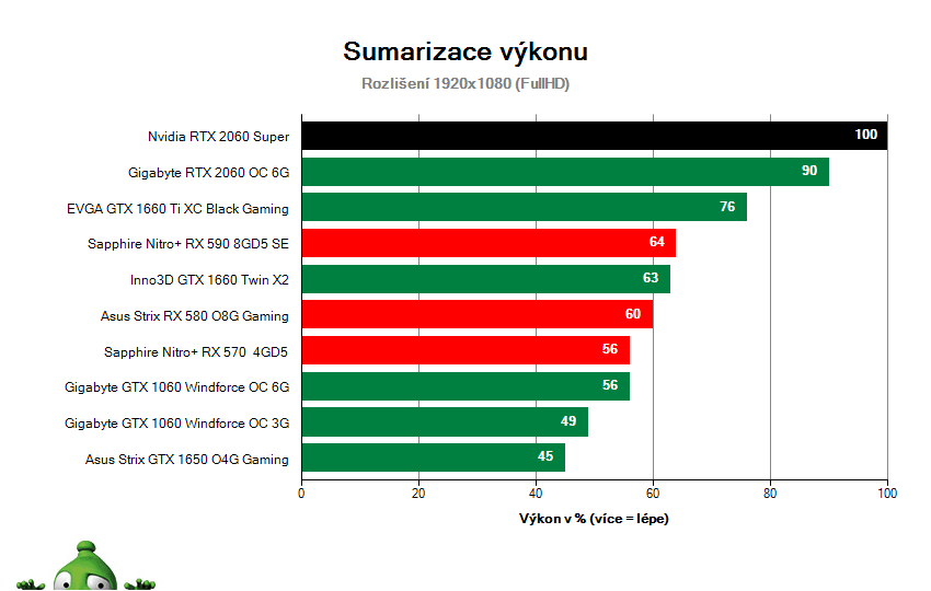 NVIDIA RTX 2060 SUPER Founders Edition; Výsledky testu; Sumarizace výkonu