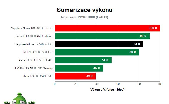 Sapphire Nitro+ RX 570 4GD5; Výsledky testu; Sumarizace výkonu