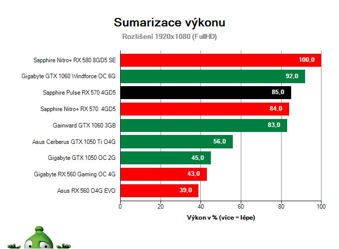 Sapphire Pulse RX 570 4GD5; Výsledky testu; Sumarizace výkonu