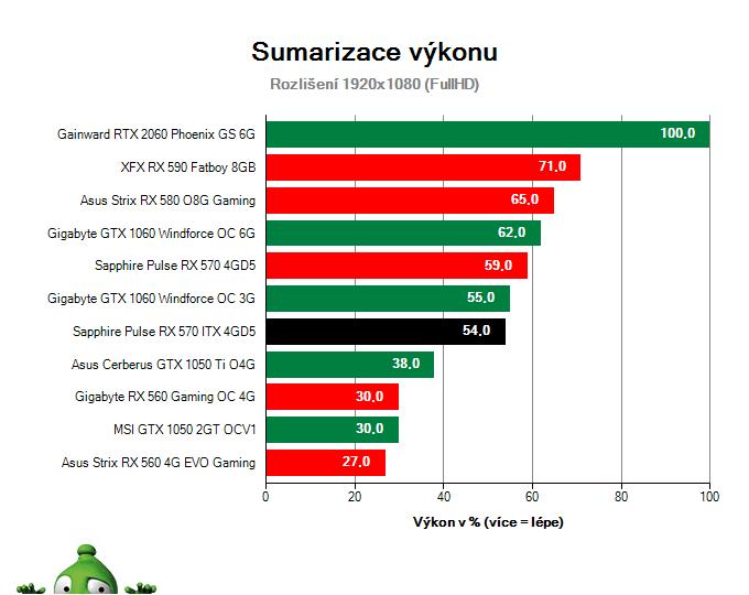 Sapphire Pulse RX 570 ITX 4GD5; Výsledky testu; Sumarizace výkonu
