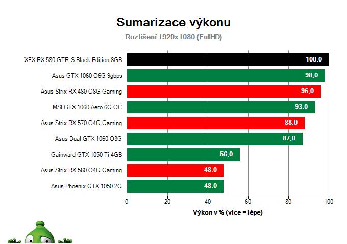 Sumarizace výkonu XFX RX 580 GTR-S Black Edition 8GB
