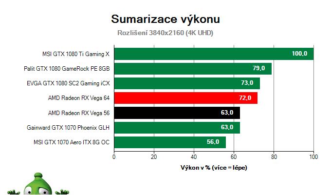 AMD Radeon RX Vega 56 8GB; Výsledky testu; Sumarizace výkonu