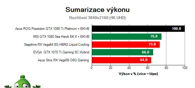 Asus ROG Poseidon GTX 1080 Ti Platinum; Výsledky testu; Sumarizace výkonu