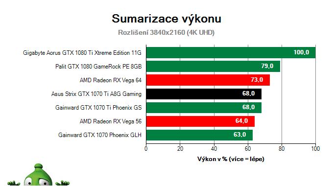 Asus Strix GTX 1070 Ti A8G Gaming; Výsledky testu; Sumarizace výkonu