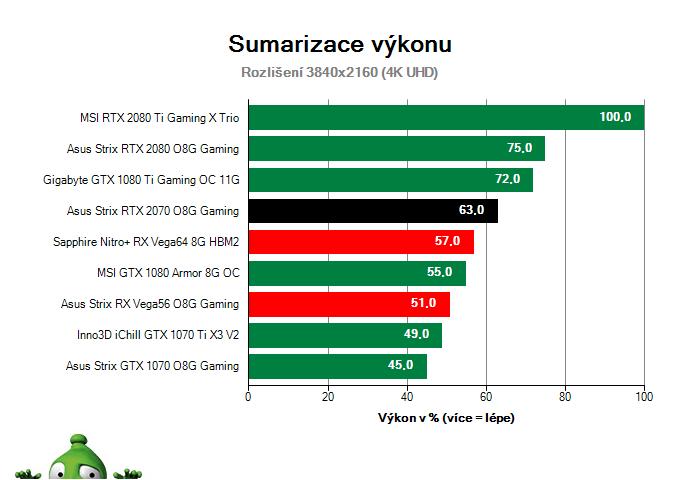 Asus Strix RTX 2070 O8G Gaming; Výsledky testu; Sumarizace výkonu