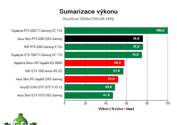 Asus Strix RTX 2080 O8G Gaming; Výsledky testu; Sumarizace výkonu