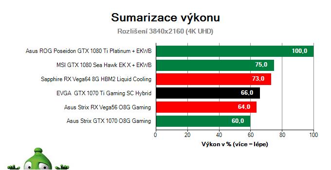 EVGA GTX 1070 Ti Gaming SC HYBRID; Výsledky testu; Sumarizace výkonu