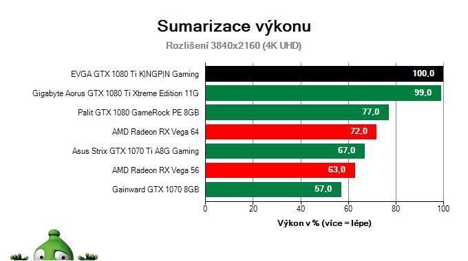 EVGA GTX 1080 Ti KINGPIN Gaming; Výsledky testu; Sumarizace výkonu
