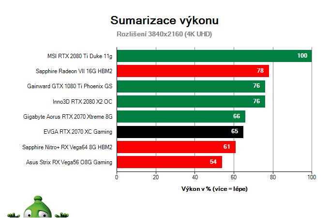 EVGA RTX 2070 XC Gaming; Výsledky testu; Sumarizace výkonu
