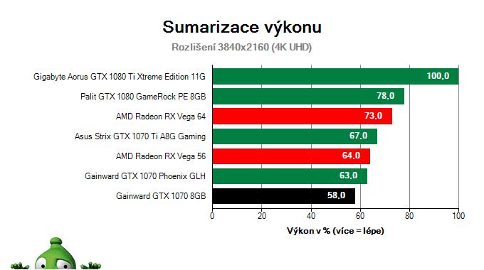 Gainward GTX 1070 8GB; Výsledky testu; Sumarizace výkonu