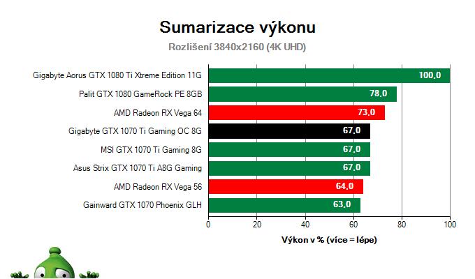 Gigabyte GTX 1070 Ti Gaming OC 8G; Výsledky testu; Sumarizace výkonu