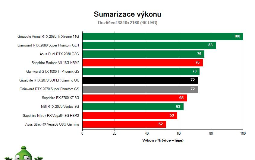 Gigabyte RTX 2070 SUPER Gaming OC; Výsledky testu; Sumarizace výkonu