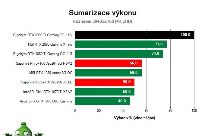 Gigabyte RTX 2080 Ti Gaming OC 11G; Výsledky testu; Sumarizace výkonu