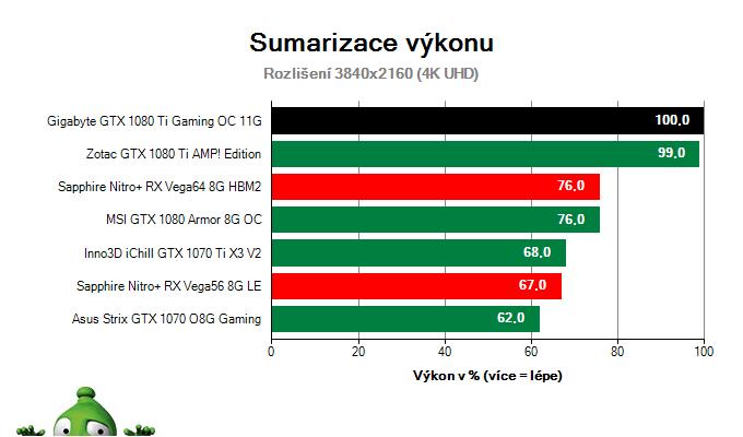 Gigabyte GTX 1080 Ti Gaming OC 11G; Výsledky testu; Sumarizace výkonu