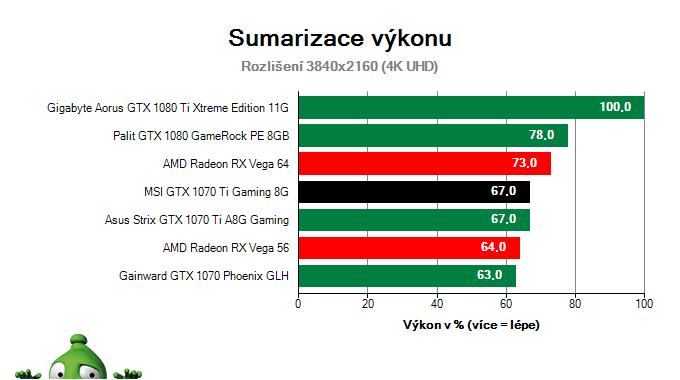 MSI GTX 1070 Ti Gaming 8G; Výsledky testu; Sumarizace výkonu