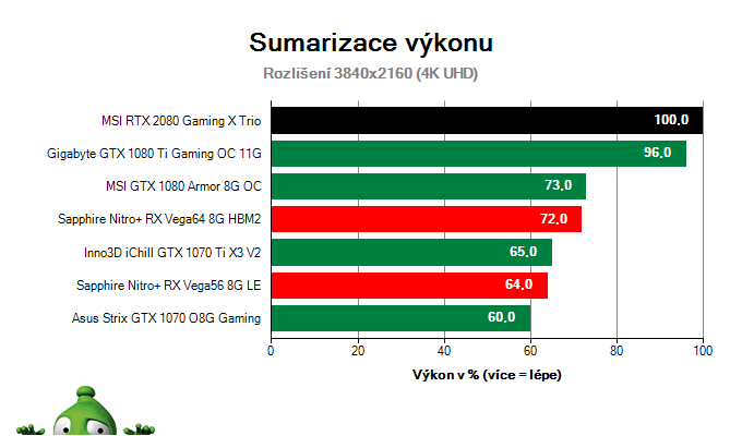 MSI RTX 2080 Gaming X TRIO; Výsledky testu; Sumarizace výkonu