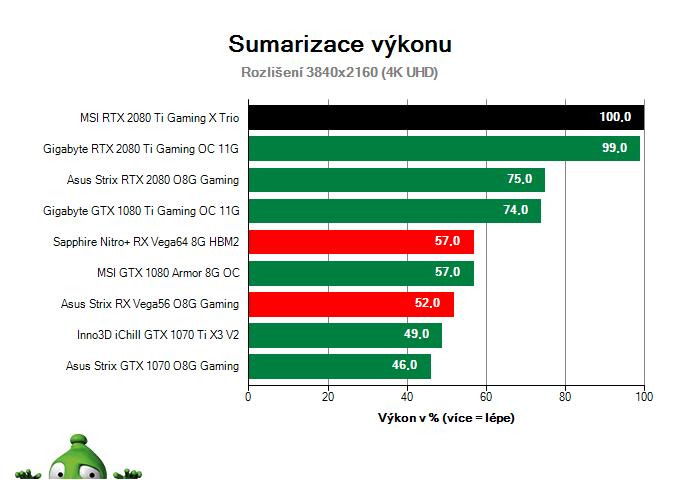 MSI RTX 2080 Ti Gaming X TRIO; Výsledky testu; Sumarizace výkonu