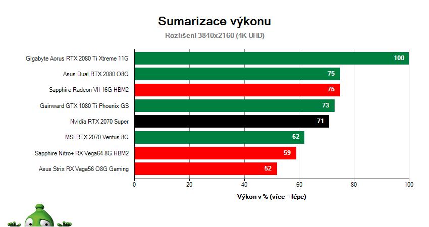 NVIDIA RTX 2070 SUPER Founders Edition; Výsledky testu; Sumarizace výkonu