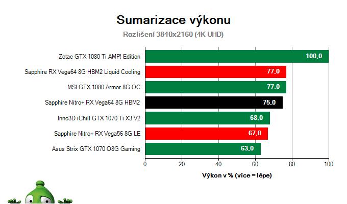 Sapphire Nitro+ RX Vega64 8G HBM2; Výsledky testu; Sumarizace výkonu
