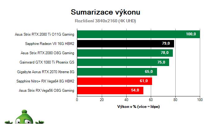 Sapphire Radeon VII 16G HBM2; Výsledky testu; Sumarizace výkonu