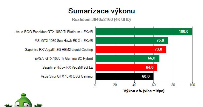 Asus Strix GTX 1070 O8G Gaming; Výsledky testu; Sumarizace výkonu
