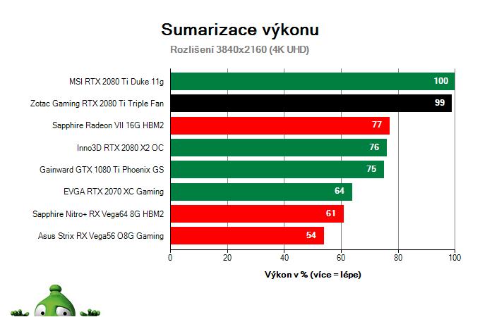 ZOTAC Gaming RTX 2080 Ti Triple Fan; Výsledky testu; Sumarizace výkonu