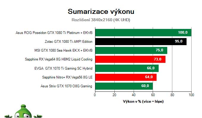 Zotac GTX 1080 Ti AMP! Edition; Výsledky testu; Sumarizace výkonu