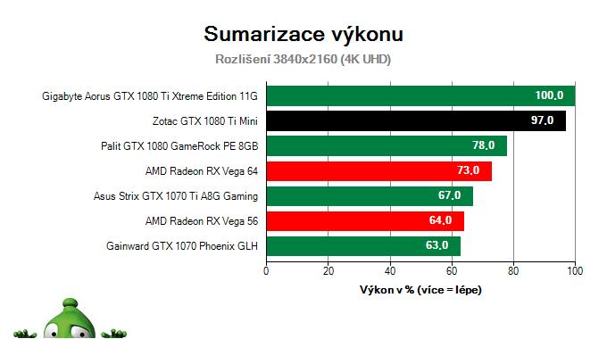 Zotac GTX 1080 Ti Mini; Výsledky testu; Sumarizace výkonu