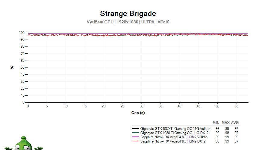 Strange Brigade; vytížení GPU